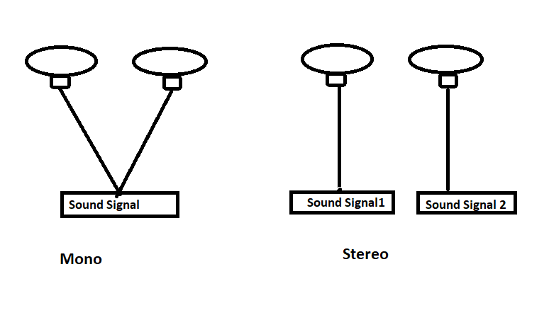 What Is Differentiation Between Mono And Stereo Sound